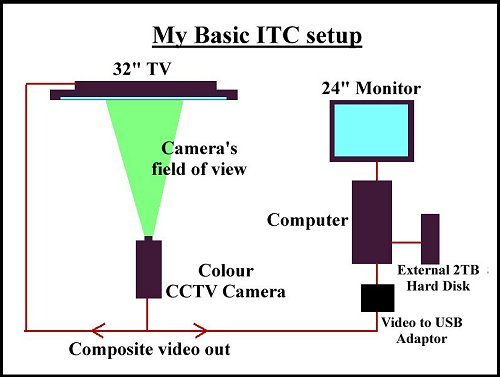 Diagram of initial setup